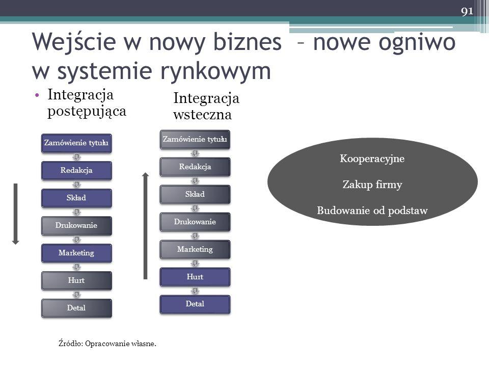 Wejście w nowy biznes – nowe ogniwo w systemie rynkowym 91 Integracja postępująca Kooperacyjne Zakup firmy Budowanie od podstaw Integracja wsteczna Za