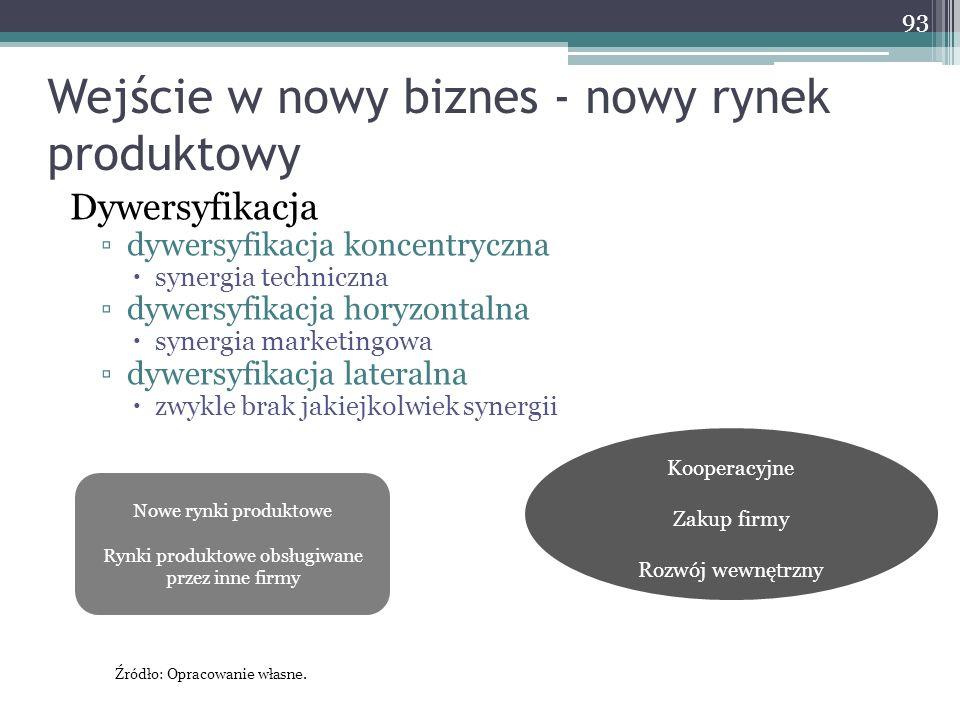 Wejście w nowy biznes - nowy rynek produktowy Dywersyfikacja ▫dywersyfikacja koncentryczna  synergia techniczna ▫dywersyfikacja horyzontalna  synerg