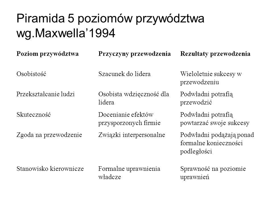Piramida 5 poziomów przywództwa wg.Maxwella'1994 Poziom przywództwaPrzyczyny przewodzeniaRezultaty przewodzenia OsobistośćSzacunek do lideraWieloletni