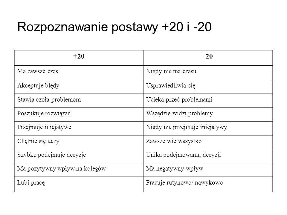 Rozpoznawanie postawy +20 i -20 +20-20 Ma zawsze czasNigdy nie ma czasu Akceptuje błędyUsprawiedliwia się Stawia czoła problemomUcieka przed problemam