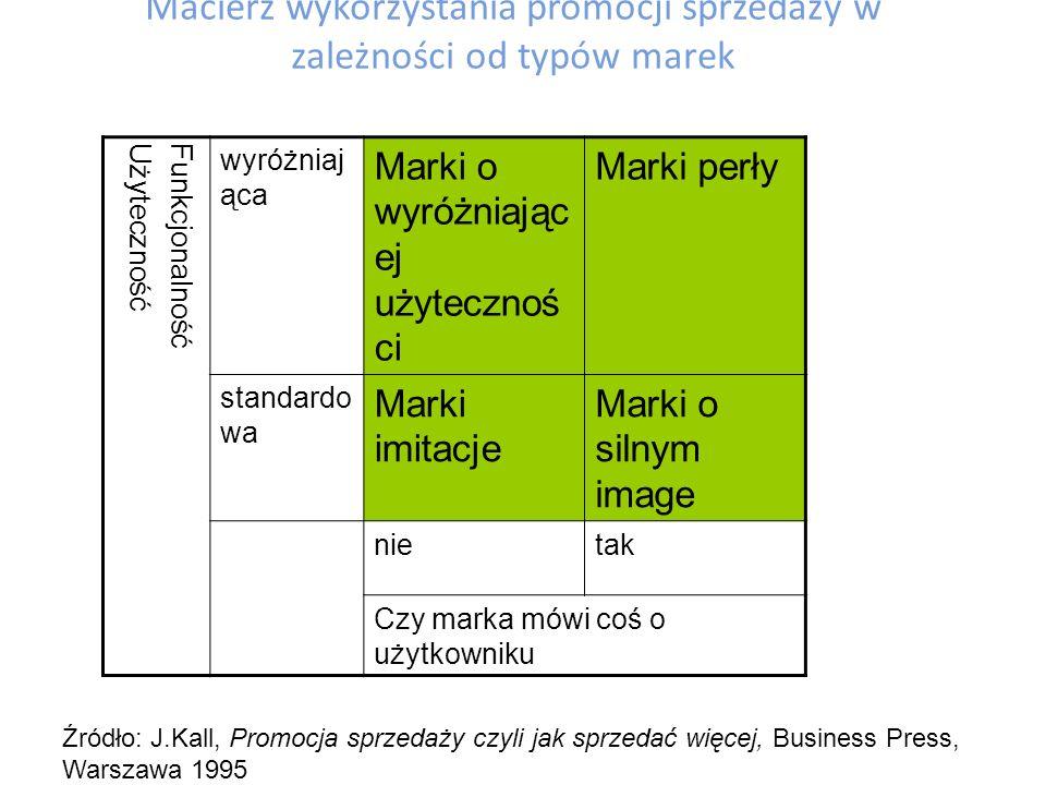 Podział budżetu promocyjnego Więcej na promocję sprzedaży, mniej na reklamę (R.