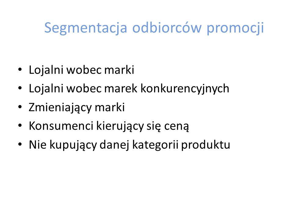Cele promocji sprzedaży Zwiększenie wielkości sprzedaży Nakłanianie klientów do wypróbowywania produktów Zachęcenie klientów do ponownego zakupu Zwiększenie lojalności Rozszerzenie możliwości użytkowych Pobudzenie zainteresowania Pobudzenie świadomości Odwracanie uwagi od ceny Zdobycie wsparcia pośredników Faworyzowanie klientów
