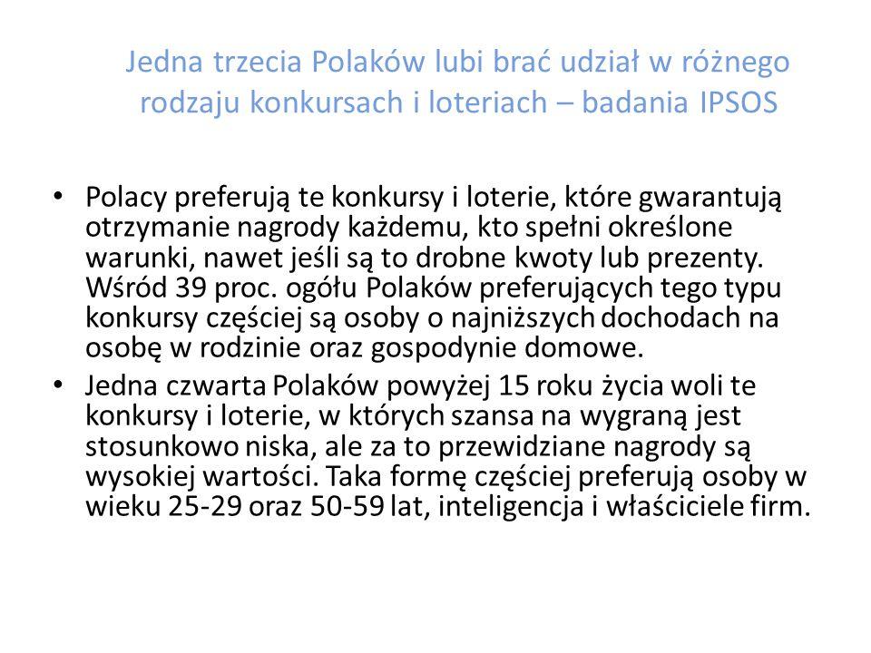 Jedna trzecia Polaków lubi brać udział w różnego rodzaju konkursach i loteriach – badania IPSOS Grupę największych zwolenników konkursów i gier stanowią uczniowie szkół średnich i studenci do 24 roku życia.