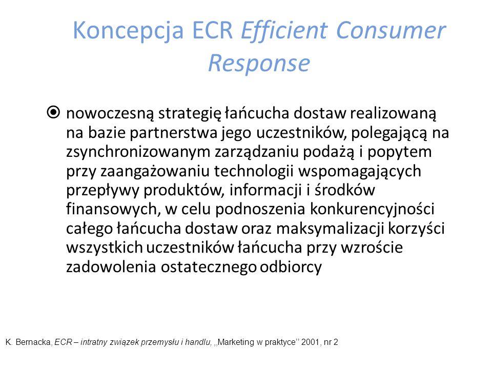 Koncepcja ECR Efficient Consumer Response zarządzanie kanałami dystrybucji w formie włączenia się wszystkich uczestników łańcucha dostaw we współpracę na podstawie szybkiej i dokładnej informacji z punktów sprzedaży.