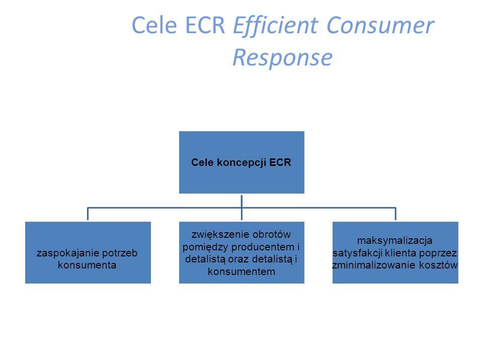 Zasady ECR Efficient Consumer Response  stały nacisk na dostarczenie konsumentowi lepszej wartości – lepszego produktu, lepszej jakości, lepszego asortymentu, lepszej usługi magazynowo – transportowej, czyli generalnie większego komfortu przy mniejszych kosztach poprzez cały łańcuch dostaw;  ECR musi być ciągłą siłą napędową liderów biznesu, którzy zdecydowali się czerpać zyski poprzez zastąpienie przestarzałych modeli typu win/lose trading relationship – gdzie w transakcjach handlowych jeden partner wygrywa, a drugi przegrywa – modelami win/win, gdzie obie są wygrywające we wspólnym sojuszu biznesowym;  dokładna i dostarczona na czas informacja, powinna być systematycznie wykorzystywana w celu wspierania i kreowania efektywnych działań logistycznych;  transfer produktu musi być związany z maksymalizacją wartości dodanej, tworzonej w łańcuchu od końca procesu produkcyjnego, aż do koszyka konsumenta po to, by właściwy produkt był osiągalny we właściwym miejscu i czasie;  prowadzony stały sposób oceny i nagradzania, powinien koncentrować się na efektywności całego systemu, z uwzględnieniem sprawiedliwych relacji w tym zakresie, gdzie kompetencja i szybkość jest szczególnie dostrzegana.