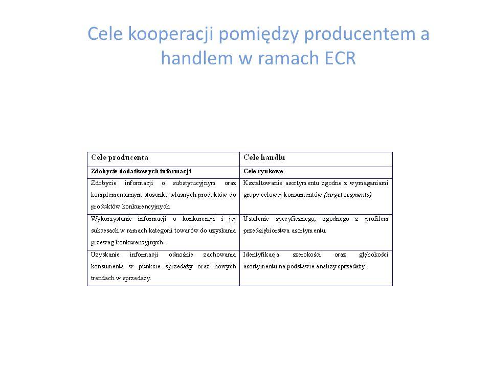 Cele ECR Efficient Consumer Response Cele koncepcji ECR zaspokajanie potrzeb konsumenta zwiększenie obrotów pomiędzy producentem i detalistą oraz detalistą i konsumentem maksymalizacja satysfakcji klienta poprzez zminimalizowanie kosztów