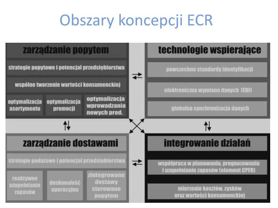 ECR Strategia ECR to zbiór elementów - koncepcji usprawnień, z których buduje się konkretne rozwiązania.