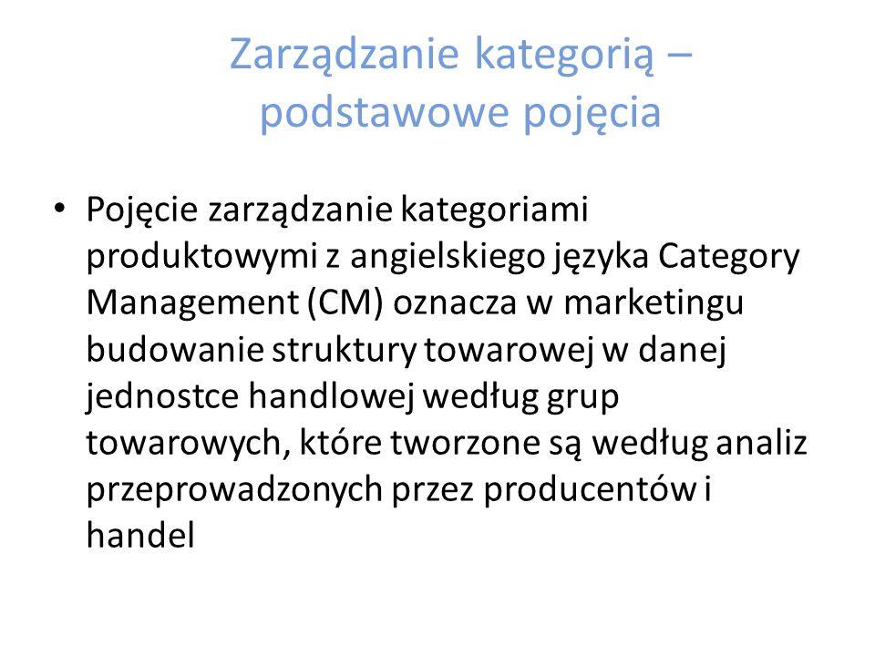 Zarządzanie kategorią – podstawowe pojęcia Zarządzanie kategorią to strategia zarządzania grupami produktów przez partnerów handlowych, której celem jest maksymalizacja sprzedaży i zysków poprzez zaspokojenie potrzeb klientów