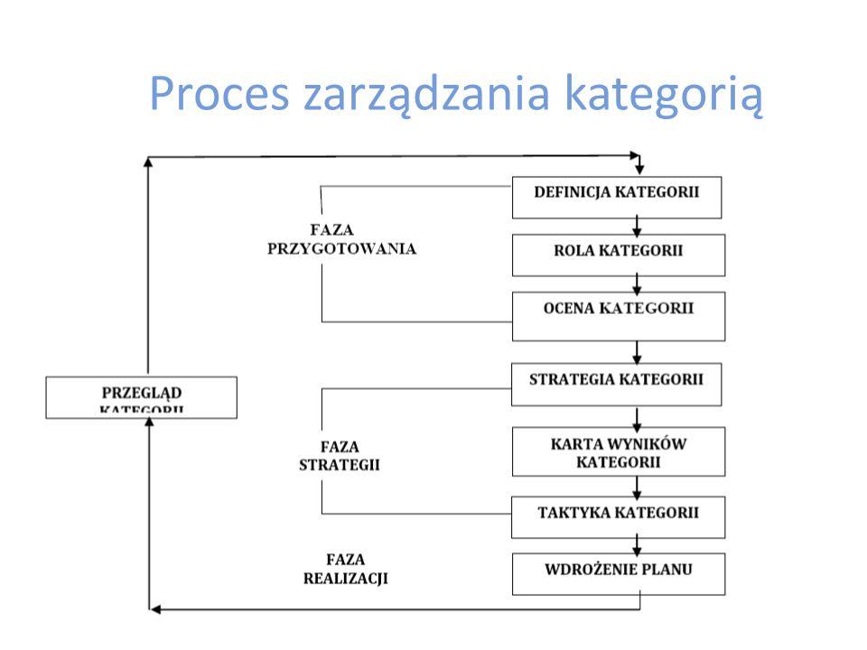 Kluczowe działania w zarządzaniu kategorią – Faza przygotowawcza Definicja i segmentacja kategorii Rola kategorii Ocena kategorii – Faza rekomendacji Cele dla kategorii Strategia kategorii – Faza realizacji Taktyki kategorii – Asortymentowe – Półkowe – Promocyjne – Cenowe Wprowadzenie planu Weryfikacja kategorii