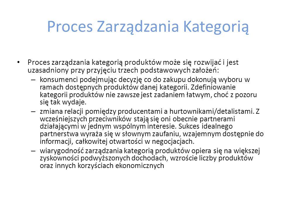 Proces zarządzania kategorią