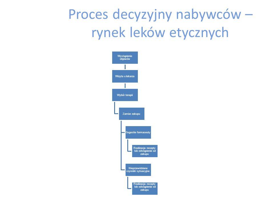 Proces decyzyjny – nabywcy indywidualni Rozpoznanie potrzeby Poszukiwanie informacji Ocena alternatyw Wybór i zakup oferty Zachowanie pozakupowe