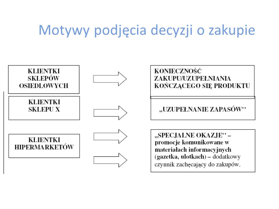 Problem badania - rozpoznanie i szczegółowa analiza zachowań zakupowych konsumentek w sklepach X podczas zakupów kosmetyków,,baby category'' Szczegółowe cele badawcze, to: – rekonstrukcja procesu decyzyjnego: określenie przebiegu procesów poprzedzających czynności zakupowe (przed wizytą w miejscu zakupu) oraz w miejscu zakupu; hierarchizacja cech istotnych przy wyborze sklepu (na poziomie racjonalnym i emocjonalnym); określenie czynników decydujących o wyborze sklepu X jako miejsca zakupu kosmetyków dla niemowląt; określenie czynników/motywów decydujących o zakupie konkretnych produktów (rutynowe zachowania, typ, marka, cena, wpływ innych osób, etc.); – określenie łatwości dostępu/atrakcyjności ekspozycji produktów,,baby category'' w sklepie X; – określenie wpływu materiałów promocyjnych na decyzję o zakupie; – diagnoza mocnych i słabych stron dotychczasowej wizualizacji w sklepie X Badanie przeprowadzono podczas 17 spotkań w trzech lokalizacjach uczestnikami badania były kobiety spełniające następujące kryteria: – matki osobiście dokonujące zakupów produktów,,baby category''; – w wieku: 20-35; – w każdej lokalizacji: 5 osób posiadających dzieci w wieku do 2 lat oraz 1 kobieta w ciąży; – mieszkanki miast o różnej wielkości zaludnienia
