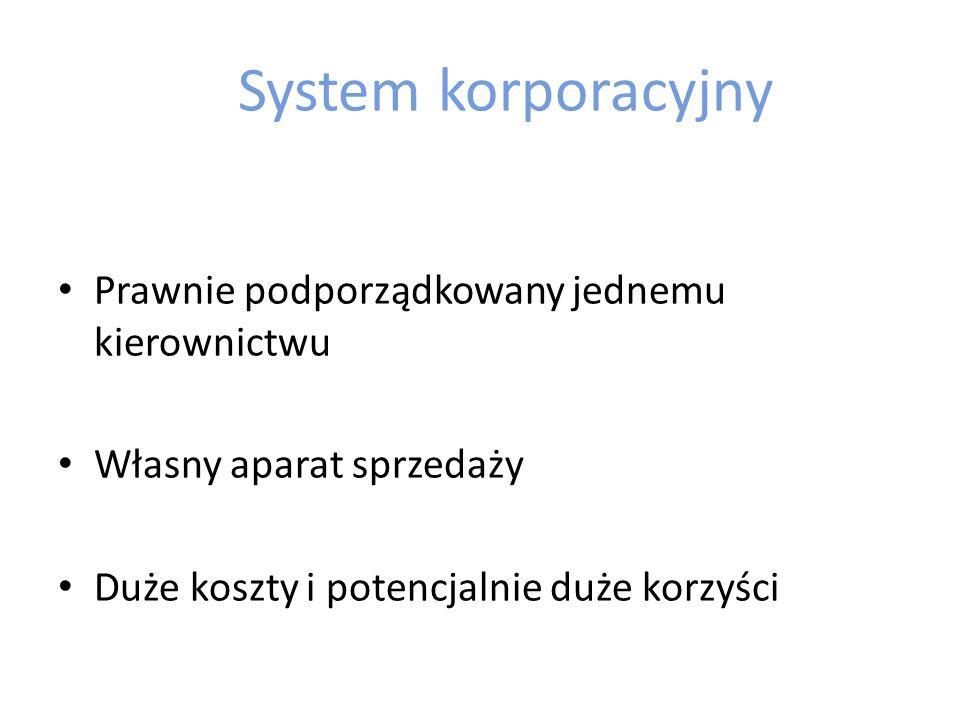 Integracja pionowa - długość kanału dystrybucji System korporacyjny System administrowany System kontraktowy