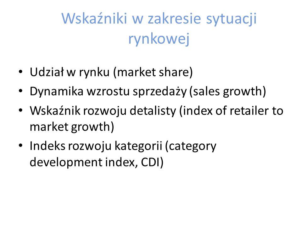Wskaźniki w zakresie opinii konsumentów Indeks satysfakcji klientów (customer satisfaction index – CSI) Wskaźnik lojalności klientów (customer loyalty ratio – CRL) Wskaźnik utrzymania klientów (retention rate – RR) Wskaźnik dotarcia do grupy docelowej – jaki odsetek z grupy docelowej zakupił produkty z analizowanej kategorii Wskaźnik penetracji gospodarstw domowych (household penetration index – HPI)