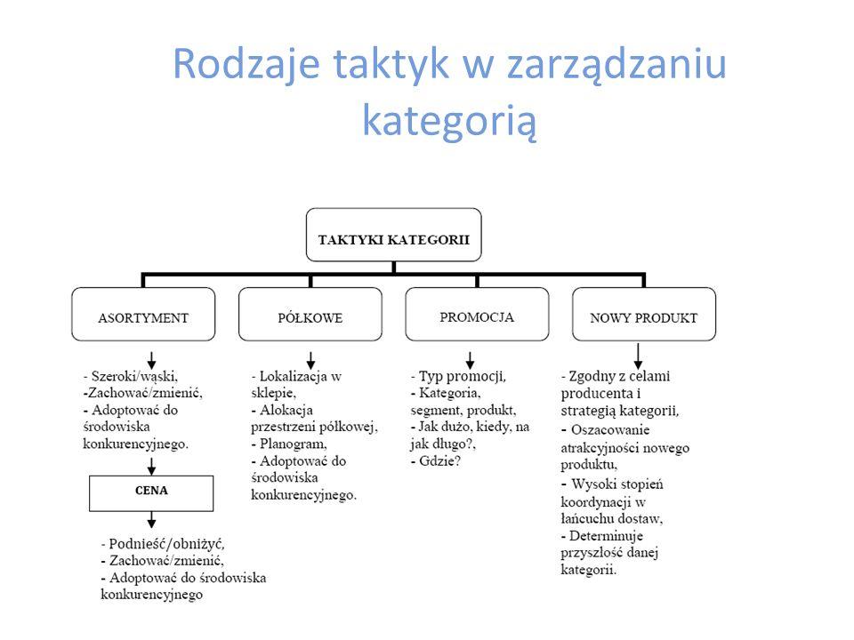 Taktyki kategorii Etap opracowania taktyk polega na rozpisaniu strategii na szczegółowe działania, pokazujące, co trzeba zrobić w każdej z kategorii.