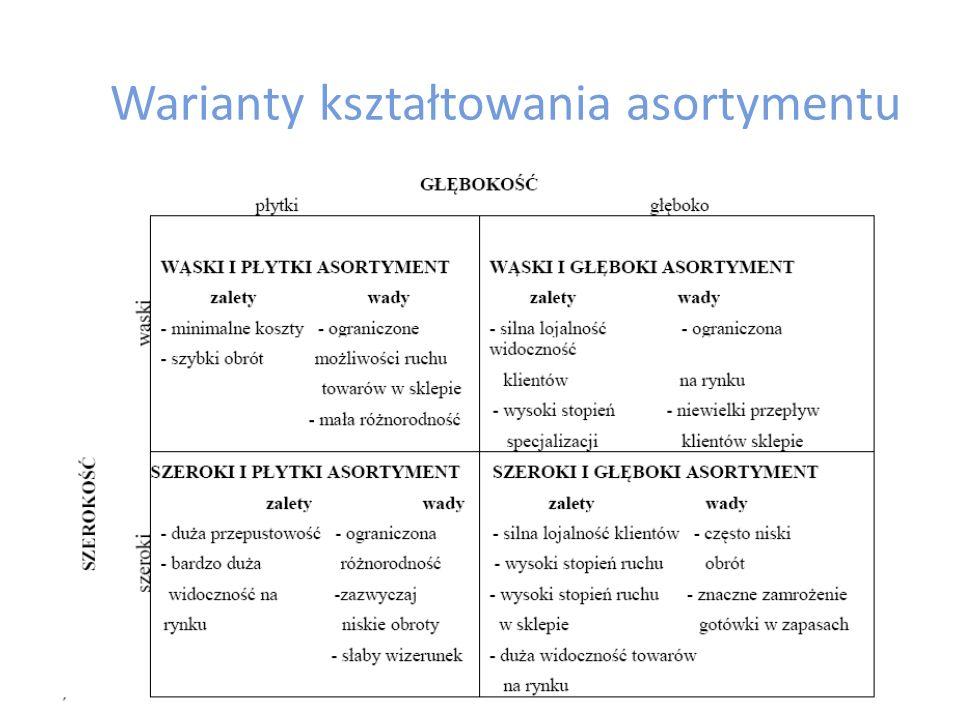 Macierz struktury kategorii wg analizy ABC Kształtowanie asortymentu dotyczy wyboru: branży, struktury asortymentu, doboru marek (w tym własnych) i określenia strategii w tym zakresie