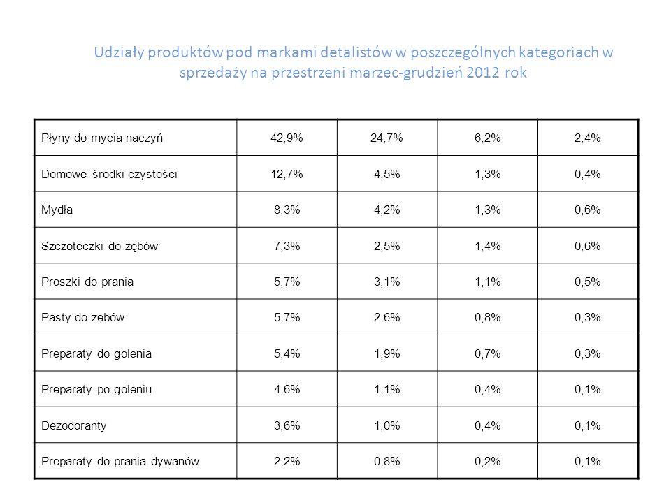 Udziały produktów w Polsce pod markami detalistów w poszczególnych kategoriach w sprzedaży na przestrzeni marzec-grudzień 2012 rok Kategoria Hipermarkety [1] [1] Rynek Udział ilościowy Udział wartościowy Udział ilościowy Udział wartościowy Żywność Woda mineralna 37,3%19,4%6,1%2,3% Soki i napoje31,2%21,5%3,8%2,3% Majonezy18,3%9,2%2,7%1,1% Jogurty12,9%8,6%1,6%0,9% Keczupy11,4%5,5%1,5%0,6% Napoje gazowane13,9%5,0%1,5%0,5% Tabliczki czekoladowe12,9%7,7%1,4%0,7% Ciastka i wafelki7,7%4,5%0,8%0,4% Sery7,3%5,3%0,6%0,5% Herbata liściasta4,9%1,7%0,6%0,2% Piwo8,1%5,2%0,4%0,2%