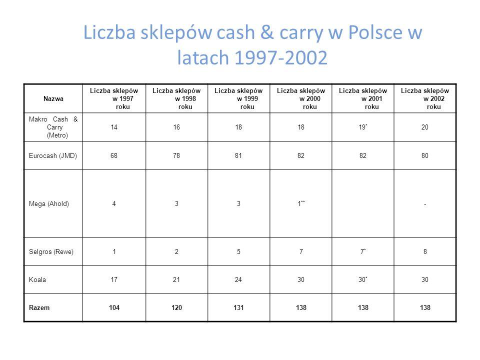 """Liczba sklepów dyskontowych w Polsce w latach 1997-2002 Nazwa Średnia powierzchnia sprzedaży [w m 2 ] Liczba sklepów w 1997 roku Liczba sklepów w 1998 roku Liczba sklepów w 1999 roku Liczba sklepów w 2000 roku Liczba sklepów w 2001 roku Liczba sklepów w 2002 roku Biedronka (JMD) 380243456588600650 * 650 E Discount (Edeka) 10002422252939 * 44 Leader Price (Casino) 1200---2163 * 106 Lidl *** 60 Plus (Tengelma nn) 1100515893116121 * 137 Netto (Netto) 10002019323847 * 62 CDM (Intermarch e) 600----1*1* 1 Sezam52045427684 ** -- Społem """"S 17059100107 125 Ogółem44269792199510461200"""