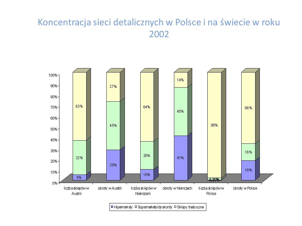 Tempo wzrostu koncentracji sprzedaży w NKD po roku 2002 nie było już tak dynamiczne jak na przestrzeni lat 1998-2002.