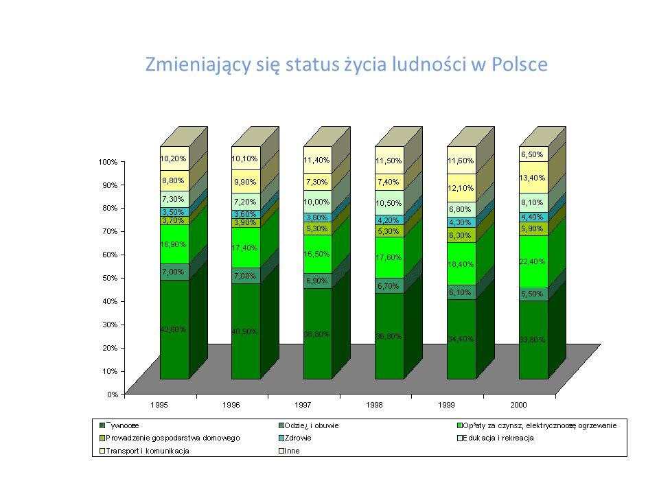 Stabilność i rozległość rynku nabywców Ruch naturalny i saldo migracji zagranicznych w latach 1990-2013 Ludność Polski w latach 1946-2013.