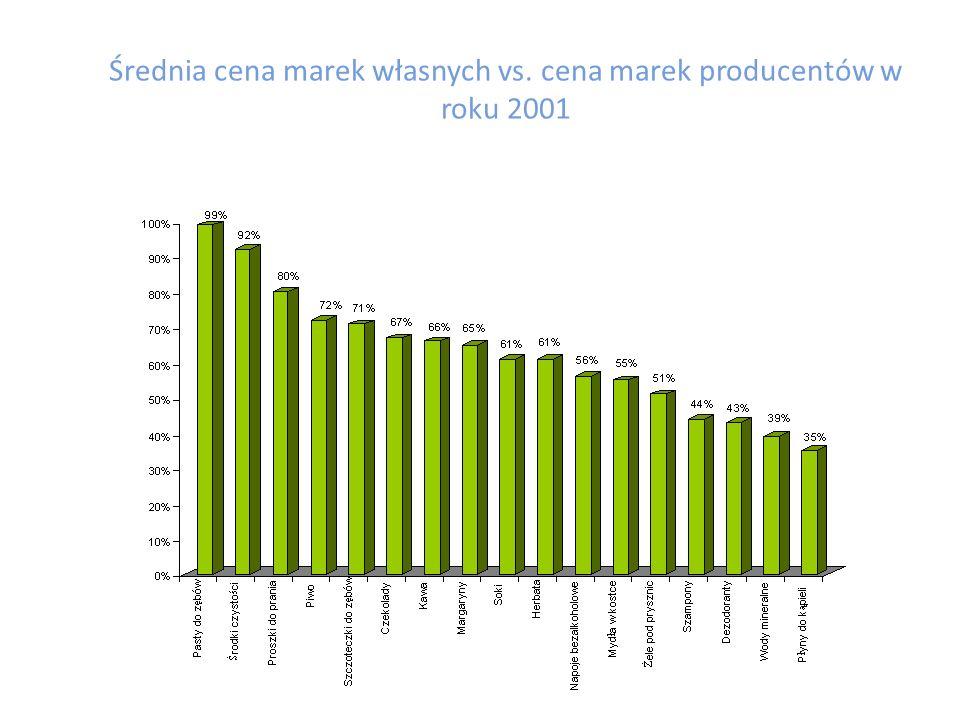 Relatywnie wysoki poziom cen marek produktowych Producenci utrzymują wysokie ceny własnych produktów ze względu na ciągłe ich doskonalenie, inwestycje w działania promocyjne oraz chęć podtrzymywania unikalności wykreowanej marki.