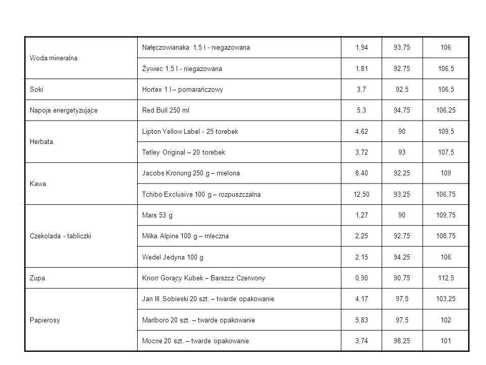 Ceny markowych produktów spożywczych w roku 2002 ProduktMarka produktowa Średnia cena rynkowa % ceny rynkowej w nowoczesnych kanałach dystrybucji % ceny rynkowej w tradycyjnych kanałach dystrybucji Jogurt Danone Naturalny 150 g (bez cukru) 1,2490,5110,25 MaragarynaRama3,9093,75107,5 MasłoEkstra 200 g2,1290,25107,75 MlekoŁaciate 2% 1 l2,1191,25105,75 OlejKujawski 1 l3,6894107,5 Serek WiejskiOSM Piątnica 200 g1,6589,25112 CukierKryształ 1 kg2,3393,5108,75 MąkaPszenna 1 kg1,4182,25114 Piwo Lech Premium 0,5 l - butelka 2,4291,75105,75 Żywiec 0,5 l - butelka2,4891,75109,5 Napoje bezalkoho lowe Coca-Cola 1 l3,2592,25106,5 Pepsi-Cola 1 l3,3393,5104,25