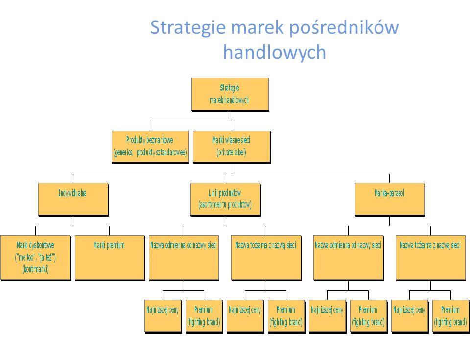 CZYNNIKI ZWIĄZANE Z MAKROOTOCZENIEM: zmieniające się przepisy prawne regulujące istnienie marek dystrybutorów w Polsce nowe trendy w modzie wśród konsumentów w Polsce rozwój technologii informatycznych