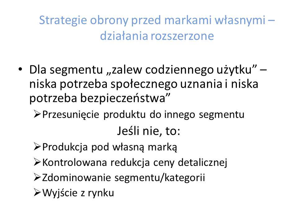 """Strategie obrony przed markami własnymi – działania rozszerzone Dla segmentu """"bezpieczne życie prywatne – niska potrzeba społecznego uznania, wysoka potrzeba bezpieczeństwa  Opanowanie niszy rynkowej  Wzmocnienie poczucia bezpieczeństwa  Kontrolowane zwiększenie kompleksowości kategorii  Strategia regionalizacji"""