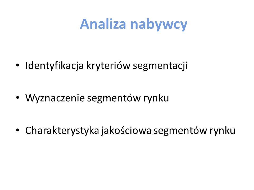 Wybór lokalizacji i pozycjonowaia jest poprzedzony Analizą nabywcy Analizą popytu Analizą konkurencji