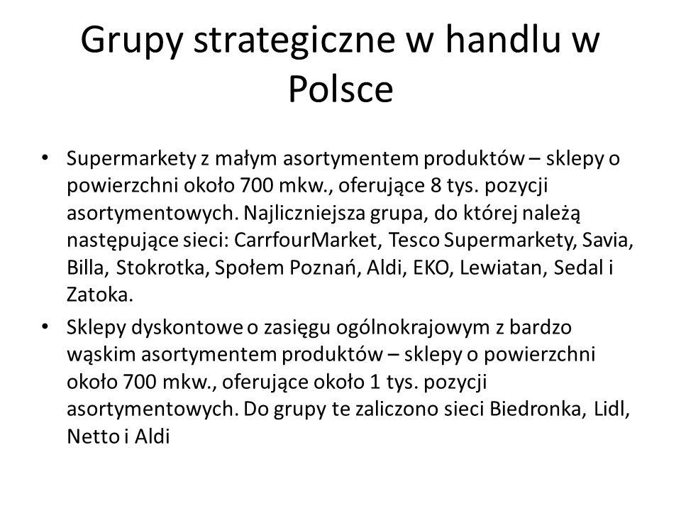 Grupy strategiczne w handlu w Polsce Supermarkety z szerokim asortymentem produktów – sklepy o zasięgu regionalnym, o powierzchni około 1300mkw.