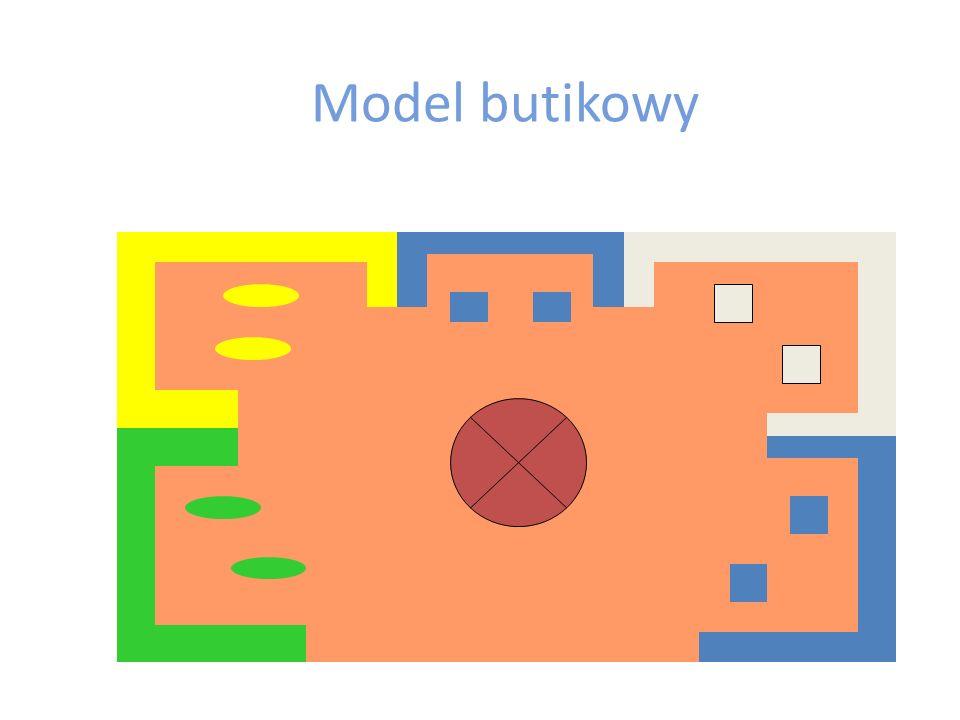 Model swobodny - charakterystyka Meble ekspozycyjne są rozmieszczone pojedynczo, klient porusza się swobodnie w obrębie przestrzeni handlowej Kasa umieszczona na końcu drogi klienta lub w centralnej części sklepu Znacznie większe możliwości tworzenia ciekawych ekspozycji  Efektywność wykorzystania przestrzeni sprzedażowej niższa niż w modelu siatki W przypadku dużych przestrzeni niezbędne jest oznakowanie drogi Zastosowanie: produkty wybieralne, domy towarowe