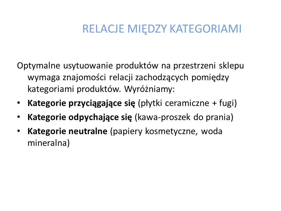 ZASADY GRUPOWANIA PRODUKTÓW Grupowanie wg kategorii produktu – substytucyjne (np.
