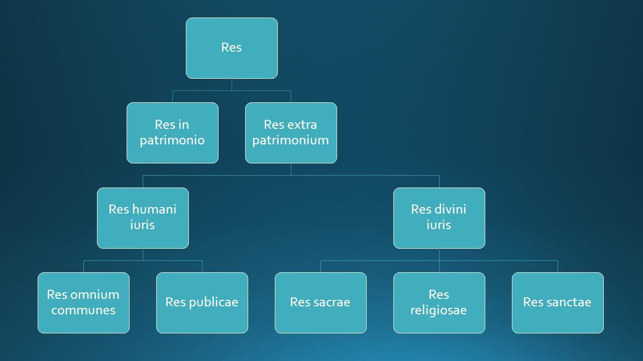 Res Res in patrimonio Res extra patrimonium Res humani iuris Res omnium communes Res publicae Res divini iuris Res sacrae Res religiosae Res sanctae