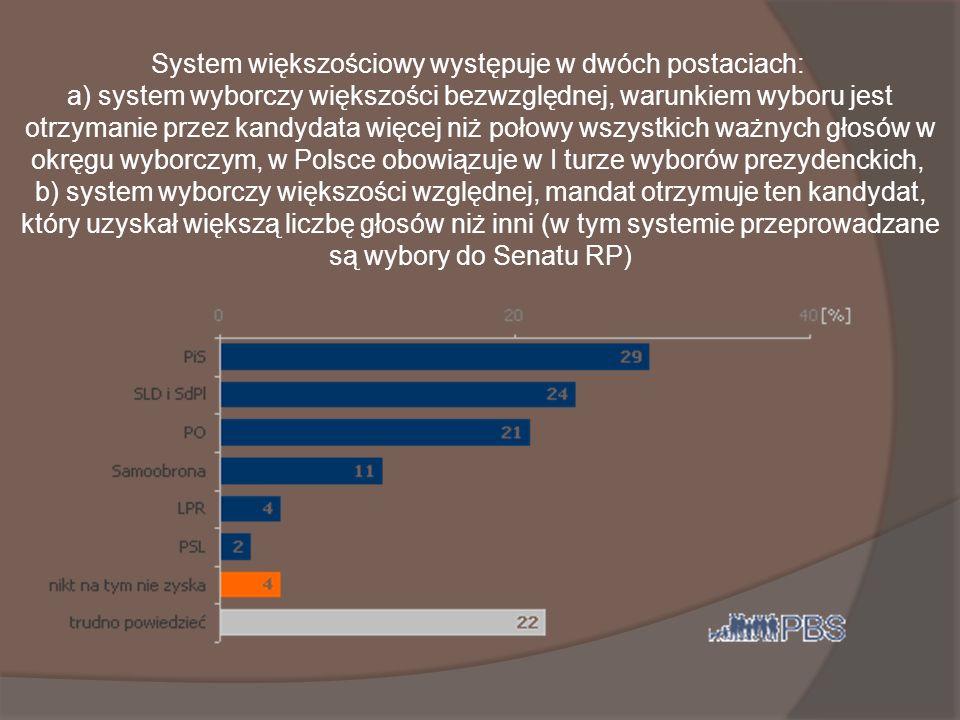 System większościowy występuje w dwóch postaciach: a) system wyborczy większości bezwzględnej, warunkiem wyboru jest otrzymanie przez kandydata więcej niż połowy wszystkich ważnych głosów w okręgu wyborczym, w Polsce obowiązuje w I turze wyborów prezydenckich, b) system wyborczy większości względnej, mandat otrzymuje ten kandydat, który uzyskał większą liczbę głosów niż inni (w tym systemie przeprowadzane są wybory do Senatu RP)