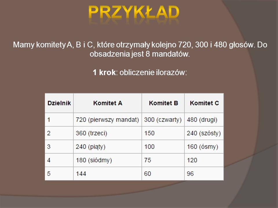 Mamy komitety A, B i C, które otrzymały kolejno 720, 300 i 480 głosów.