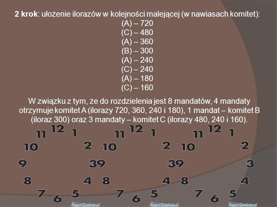2 krok: ułożenie ilorazów w kolejności malejącej (w nawiasach komitet): (A) – 720 (C) – 480 (A) – 360 (B) – 300 (A) – 240 (C) – 240 (A) – 180 (C) – 160 W związku z tym, że do rozdzielenia jest 8 mandatów, 4 mandaty otrzymuje komitet A (ilorazy 720, 360, 240 i 180), 1 mandat – komitet B (iloraz 300) oraz 3 mandaty – komitet C (ilorazy 480, 240 i 160).