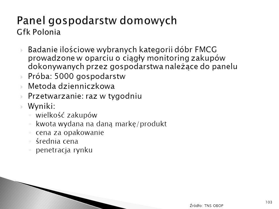  Badanie ilościowe wybranych kategorii dóbr FMCG prowadzone w oparciu o ciągły monitoring zakupów dokonywanych przez gospodarstwa należące do panelu