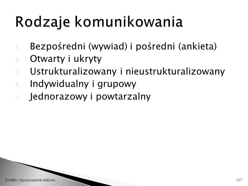 1. Bezpośredni (wywiad) i pośredni (ankieta) 2. Otwarty i ukryty 3. Ustrukturalizowany i nieustrukturalizowany 4. Indywidualny i grupowy 5. Jednorazow
