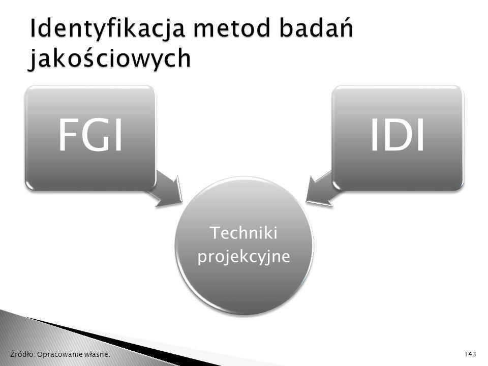 Techniki projekcyjne FGIIDI 143 Źródło: Opracowanie własne.