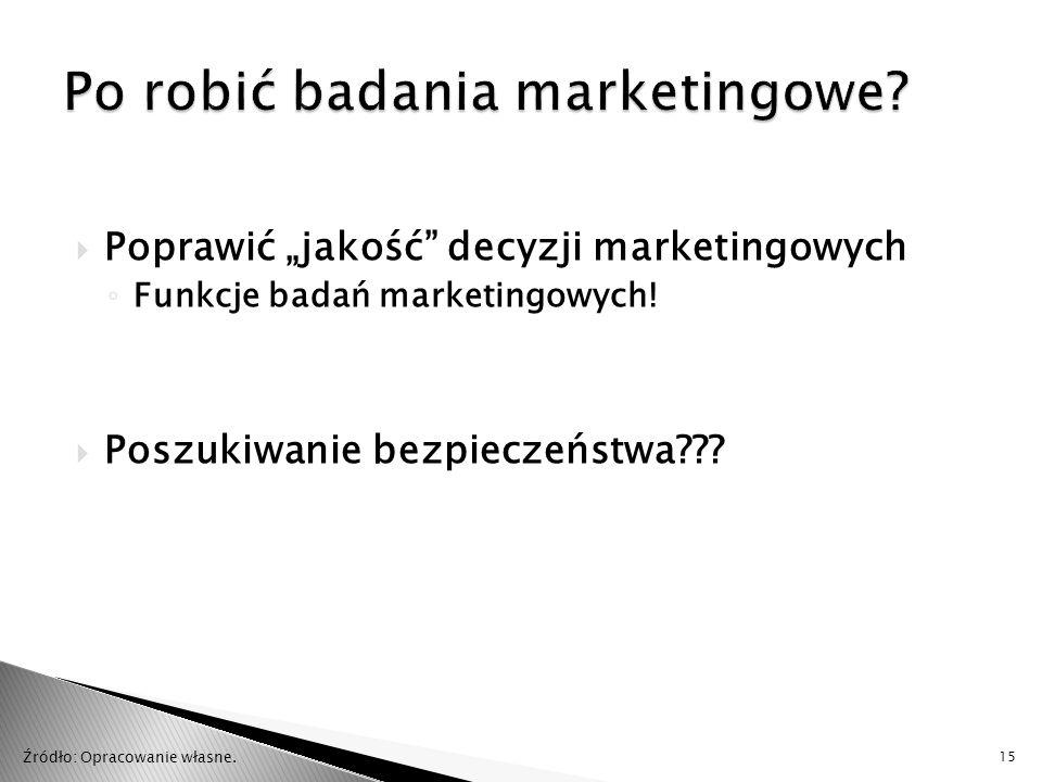 """ Poprawić """"jakość"""" decyzji marketingowych ◦ Funkcje badań marketingowych!  Poszukiwanie bezpieczeństwa??? 15 Źródło: Opracowanie własne."""