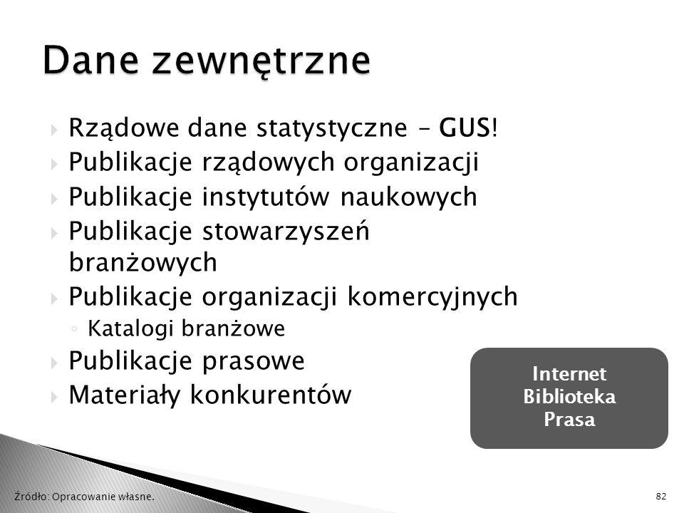  Rządowe dane statystyczne – GUS!  Publikacje rządowych organizacji  Publikacje instytutów naukowych  Publikacje stowarzyszeń branżowych  Publika