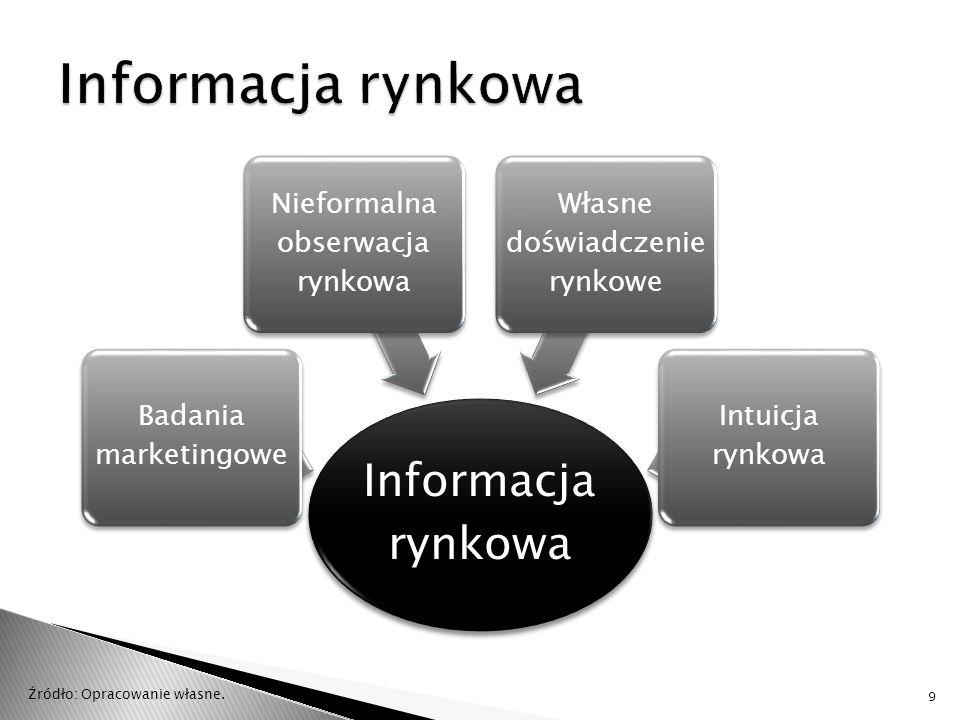 Poszukiwawcze Zdefiniowanie kontekstu badania Identyfikacja alternatyw działania Dlaczego.