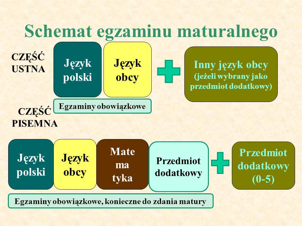 Schemat egzaminu maturalnego CZĘŚĆ USTNA CZĘŚĆ PISEMNA Język polski Język obcy Mate ma tyka Inny język obcy (jeżeli wybrany jako przedmiot dodatkowy) Przedmiot dodatkowy (0-5) Przedmiot dodatkowy Egzaminy obowiązkowe, konieczne do zdania matury Egzaminy obowiązkowe
