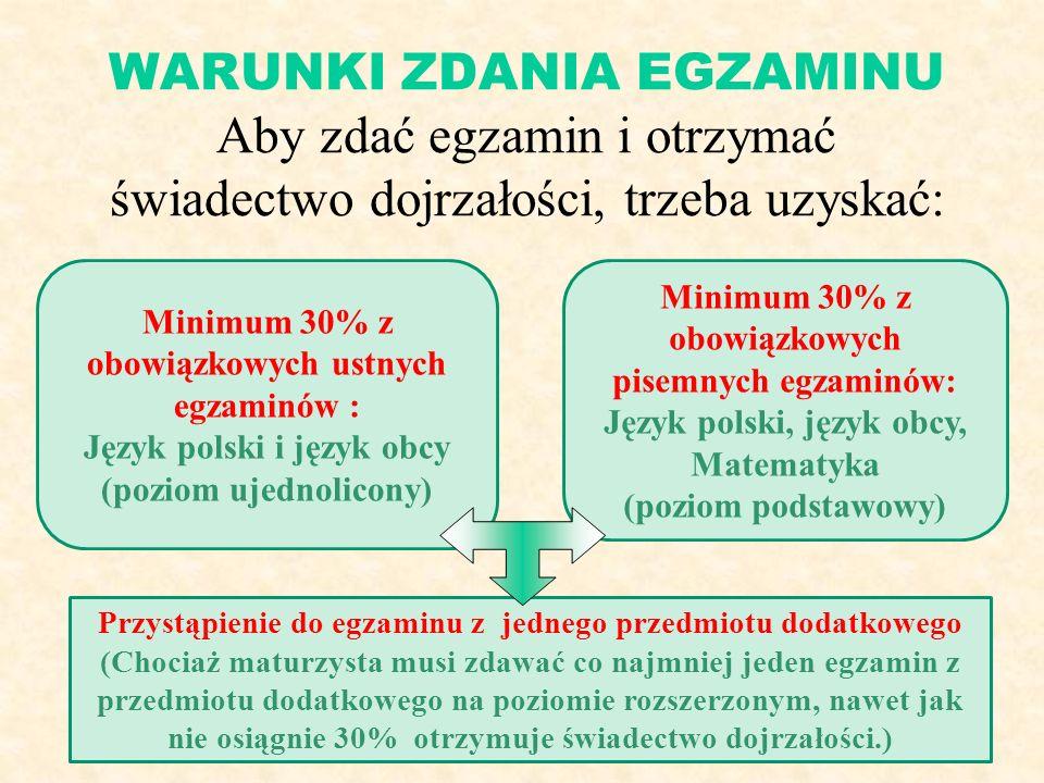 WARUNKI ZDANIA EGZAMINU Aby zdać egzamin i otrzymać świadectwo dojrzałości, trzeba uzyskać: Przystąpienie do egzaminu z jednego przedmiotu dodatkowego (Chociaż maturzysta musi zdawać co najmniej jeden egzamin z przedmiotu dodatkowego na poziomie rozszerzonym, nawet jak nie osiągnie 30% otrzymuje świadectwo dojrzałości.) Minimum 30% z obowiązkowych ustnych egzaminów : Język polski i język obcy (poziom ujednolicony) Minimum 30% z obowiązkowych pisemnych egzaminów: Język polski, język obcy, Matematyka (poziom podstawowy)