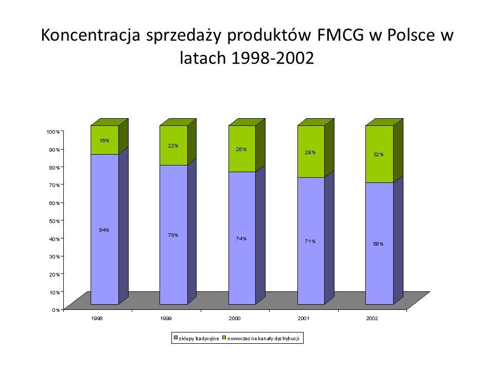 Dane na temat handlu w Polsce