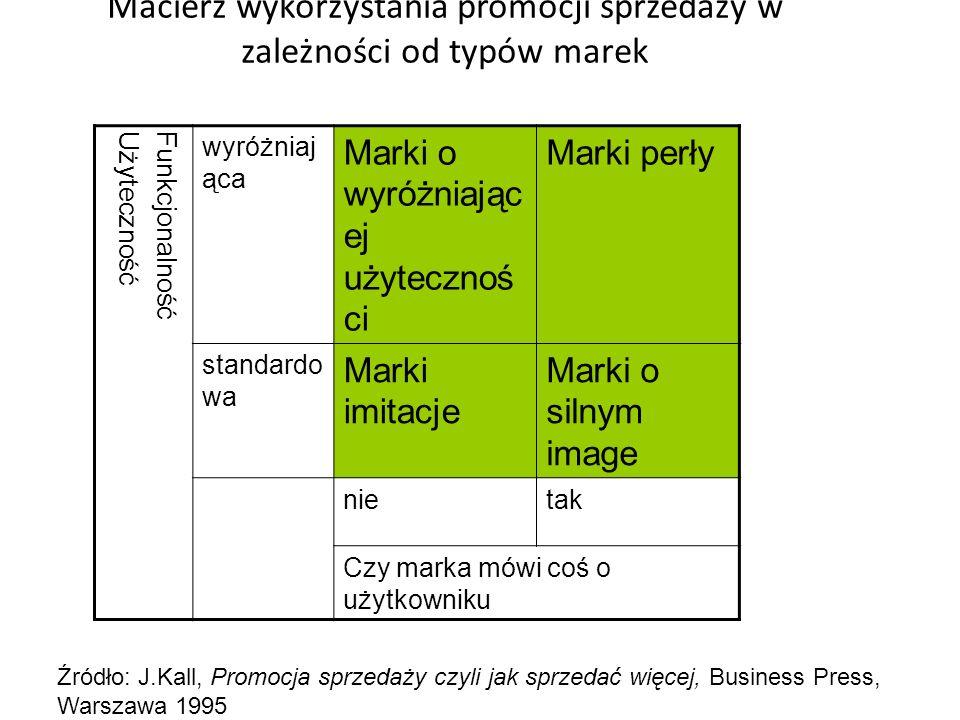 Podział budżetu promocyjnego Więcej na promocję sprzedaży, mniej na reklamę (R. Strang) Wkład marki w zysk firmy jest poniżej średniej W sytuacji nikł