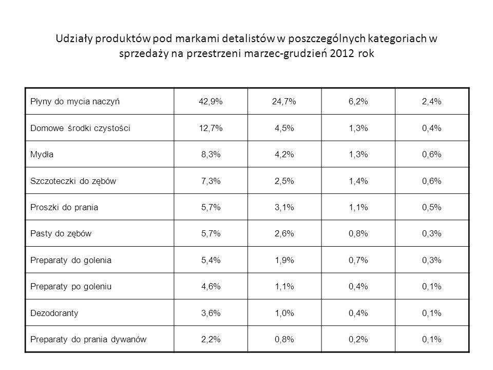 Udziały produktów w Polsce pod markami detalistów w poszczególnych kategoriach w sprzedaży na przestrzeni marzec-grudzień 2012 rok Kategoria Hipermark