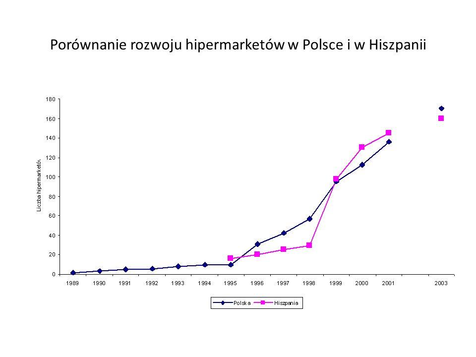 Powstanie wielkopowierzchniowych plac ó wek handlowych i szybki rozw ó j sieci - Liczba hipermarket ó w w latach 1998-2002 i prognoza na rok 2003 Nazw