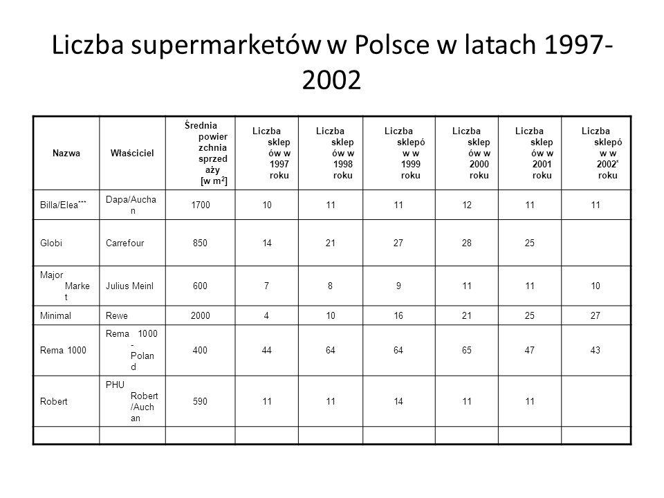 Porównanie rozwoju hipermarketów w Polsce i w Hiszpanii
