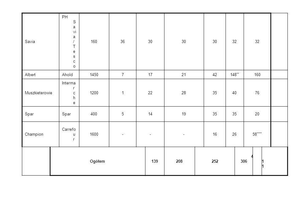 Liczba supermarketów w Polsce w latach 1997- 2002 NazwaWłaściciel Średnia powier zchnia sprzed aży [w m 2 ] Liczba sklep ów w 1997 roku Liczba sklep ó